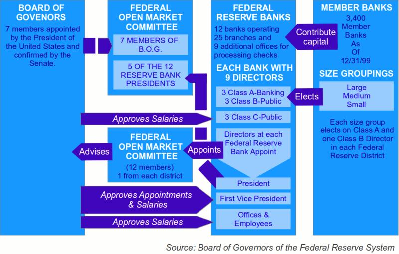FederalReserve System.png