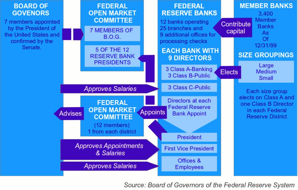 FederalReserve System