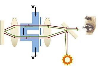Fizeau experiment - Figure 3. Setup of the Fizeau Experiment (1851)