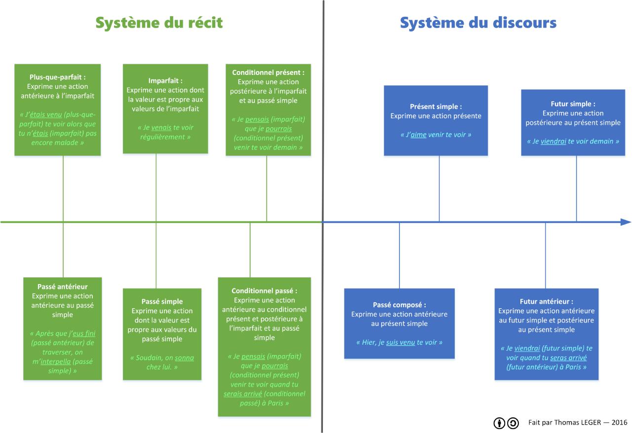 Französische Grammatik - Wikiwand