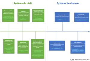 Indicatif futur simple en français