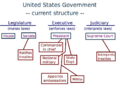 Foreign policy US government structure.png