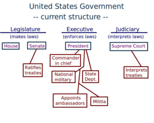 Foreign policy of the United States - The U.S. Constitution gives much of the foreign policy decision-making to the presidency, but the Senate has a role in ratifying treaties, and the Supreme Court interprets treaties when cases are presented to it.