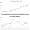 GDP Venezuela 2013.png