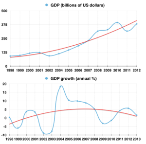 Economic policy of the Hugo Chávez administration - The blue line represents annual rates of GDP growth. The red line represents trend of GDP annual rates given throughout the period shown. Sources: International Monetary Fund, World Bank.