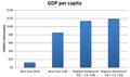 GDP per capita 2100 - negligible senescence.png