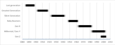Gen X Years >> Generation Wikipedia