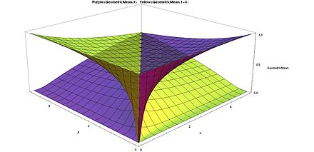 Geometric means for Beta distribution Purple = G(x), Yellow = G(1 - x), smaller values a and b in front Geometric Means for Beta distribution Purple=G(X), Yellow=G(1-X), smaller values alpha and beta in front - J. Rodal.jpg