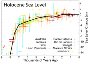 Holocene glacial retreat - Changes in sea level during the Holocene.