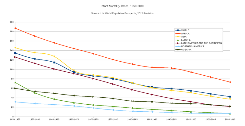 Infant Mortality Rates - 1950-2010.png