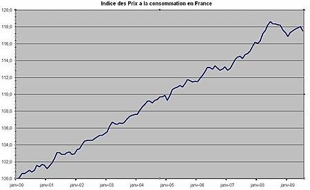 Indice Des Prix A La Consommation Wikipedia