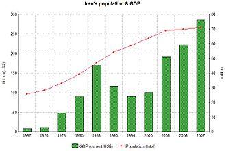 Economic history of Iran - Image: Iran population&gdp