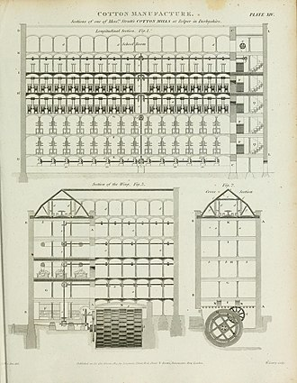 Line shaft - Image: Jedediah Strutt, North Mill at Belper, Derbyshire. Rees' Cyclopedia, 1819
