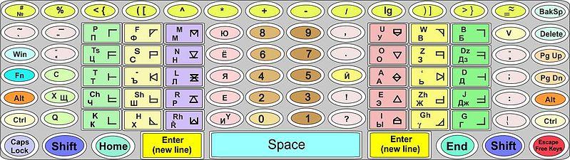 File:Keyboard on monitor for smartphone.jpg