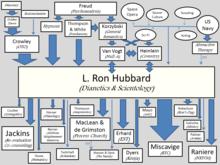 Scientology Wikipedia