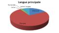 Langue principale.PNG