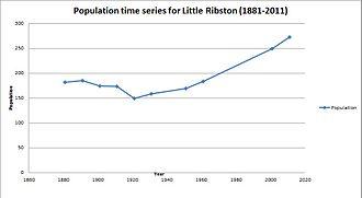 Little Ribston - Little Ribston population time series 1881–2011