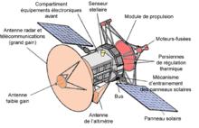 Image result for sonde magellan