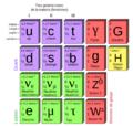 Modelo standard particulas subatómicas.png