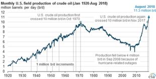 Petroleum in the United States - Wikipedia