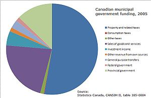 Municipal government in Canada - Municipal government funding sources, 2005