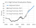 NCES USA High School Graduation Rates 1990-2015.png