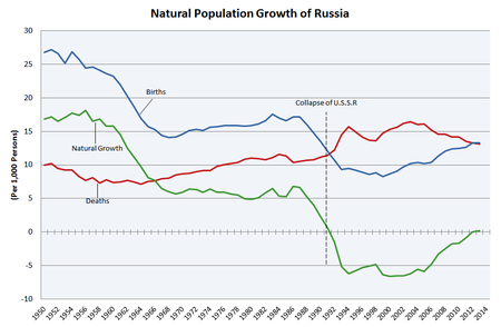 Russian population 750 000 in