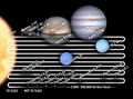 Orbital distances in the solar system linear scale.png