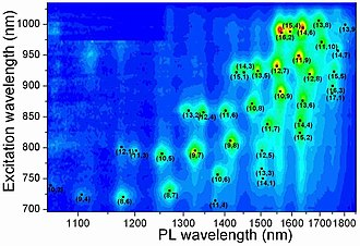 Optical properties of carbon nanotubes - Photoluminescence map from single-wall carbon nanotubes. (n, m) indexes identify certain semiconducting nanotubes. Note that PL measurements do not detect nanotubes with n = m or m = 0.
