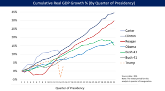 Economic policy of the George W. Bush administration - U.S. cumulative real (inflation-adjusted) GDP growth by President.