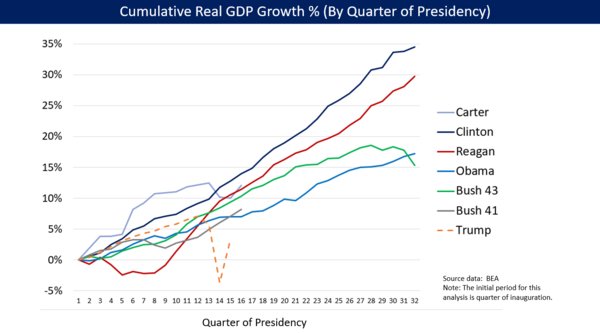 U.S. cumulative real (inflation-adjusted) GDP growth by US president (from Reagan to Obama).[109]
