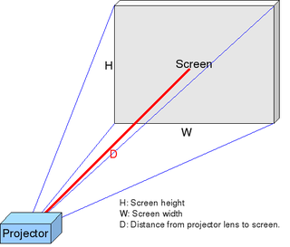Throw (projector) distance of a movie projector from the screen
