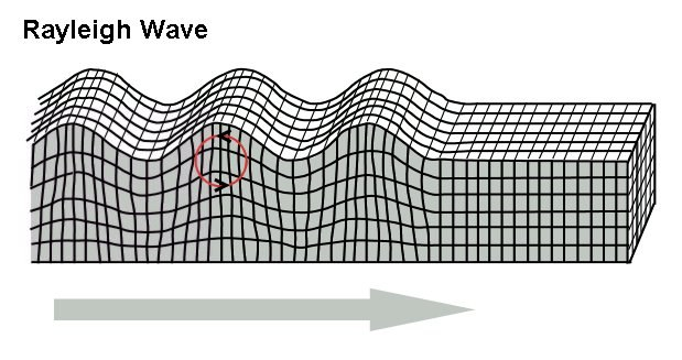 Rayleigh wave