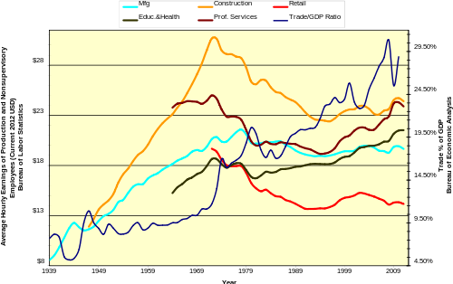 Real Wages vs Trade as a Percent of GDP