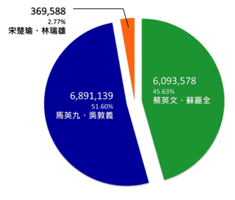 Results of Republic of China presidential election, 2012.png