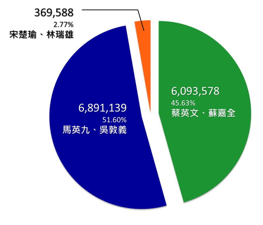 File Results Of Republic Of China Presidential Election