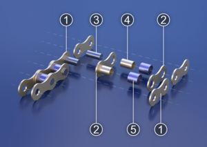 Roller chain - Layout of a roller chain: 1. Outer plate, 2. Inner plate, 3. Pin, 4. Bushing, 5. Roller