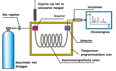 Gaschromatografie - Wikipedia
