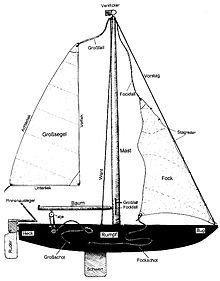 Segelboot Zeichnung