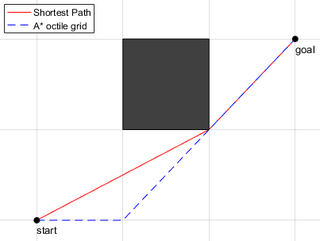 Any-angle path planning