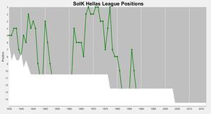 SoIK Hellas - Hellas's (handball) positions in the top division