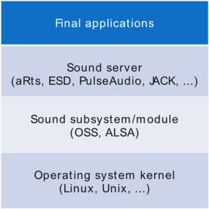 Sound server - Description of layers that uses a Sound Server