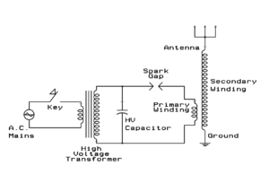 Timeline of radio - A spark-gap transmitter for generating radio frequency electromagnetic waves. Such devices served as the transmitters for most early wireless systems.