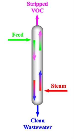 Steam distillation - Diagram of how to economically clean up plant wastewater streams. Steam is use as a stripping gas to remove hydrocarbons from the waste water. This method is effective when the volatile organic compounds (i.e. chlorine) have lower boiling points than water or have limited solubility in water.