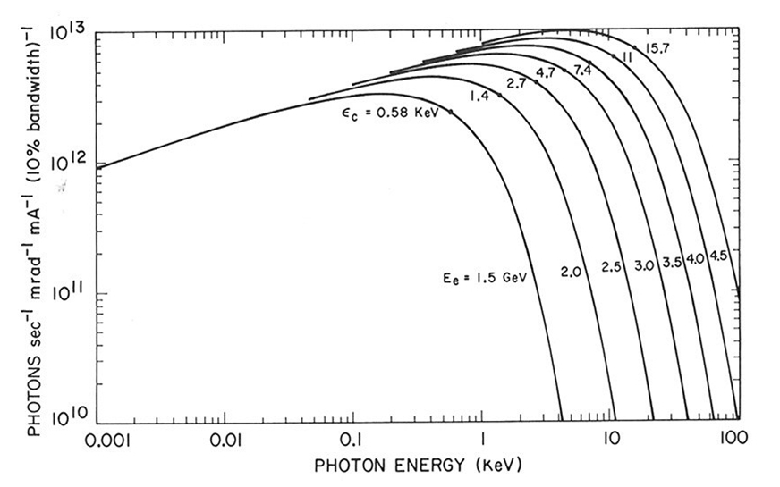 Syncrotron radiation emission as a function of the beam energy
