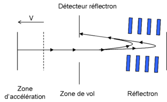 Time-of-flight mass spectrometry - Reflectron TOF MS schematic