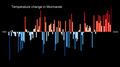 Temperature Bar Chart Asia-Russia-Murmansk-1901-2020--2021-07-13.png