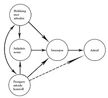 Theory of planned behaviour literature review