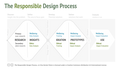 The responsible design process.png