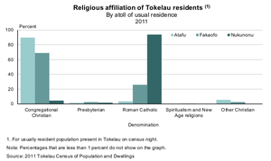 Religion in Tokelau - Religious affiliation of Tokelau residents by atoll of usual residence, 2011